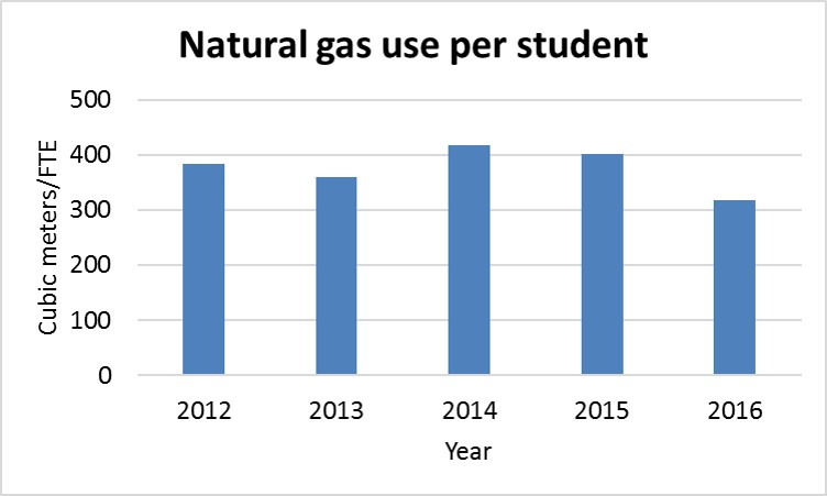 A chart showing UTM's natural gas use per student from 2012-2016
