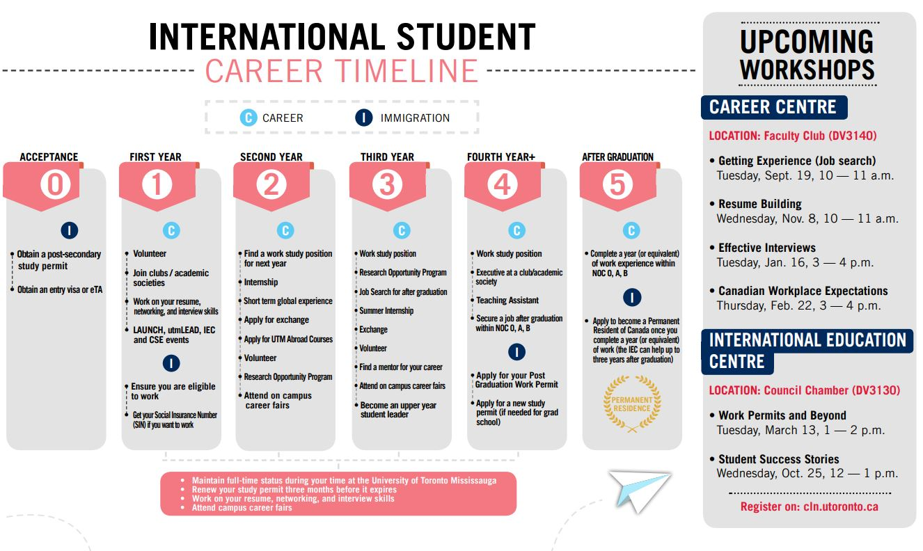 Work and international students clickable PDF