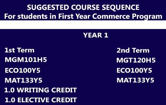 First Year Suggest Commerce Course Sequence