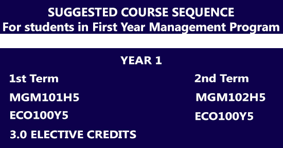 First Year Suggested Management Course Sequence