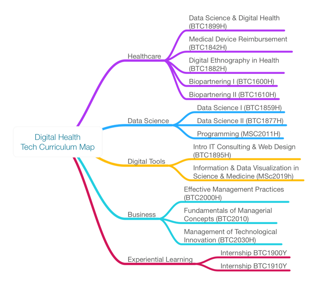 Proposed Digital Health Technologies Curriculum Map for 2019