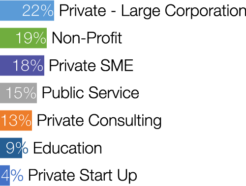 A bar graph with data regarding internships by sector with Private - Large Corporation at 22%, Non-Profit at 19%, Private - SME at 18%, Public Service at 15%, Private - Consulting at 13%, Education at 9%, and Private - Start-Up at 4%.