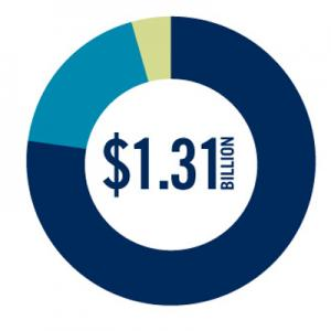 Economic impact report image